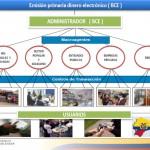 EMISION PRIMARIA DE DINERO ELECTRONICO_MACROAGENTES_USUARIOS